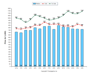 Chart: Averages and Median Prices in Glendale Homes for Sale