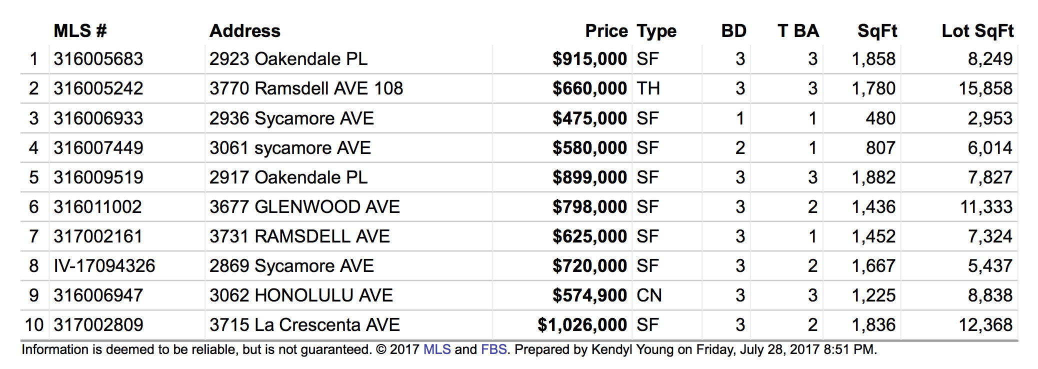Recent Homes Sales in La Crescenta CA