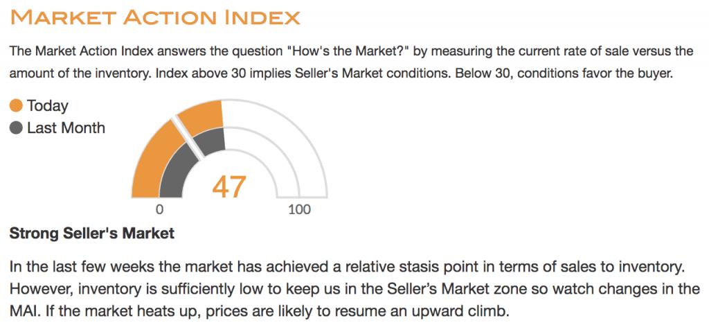 Glendale Market Action Index