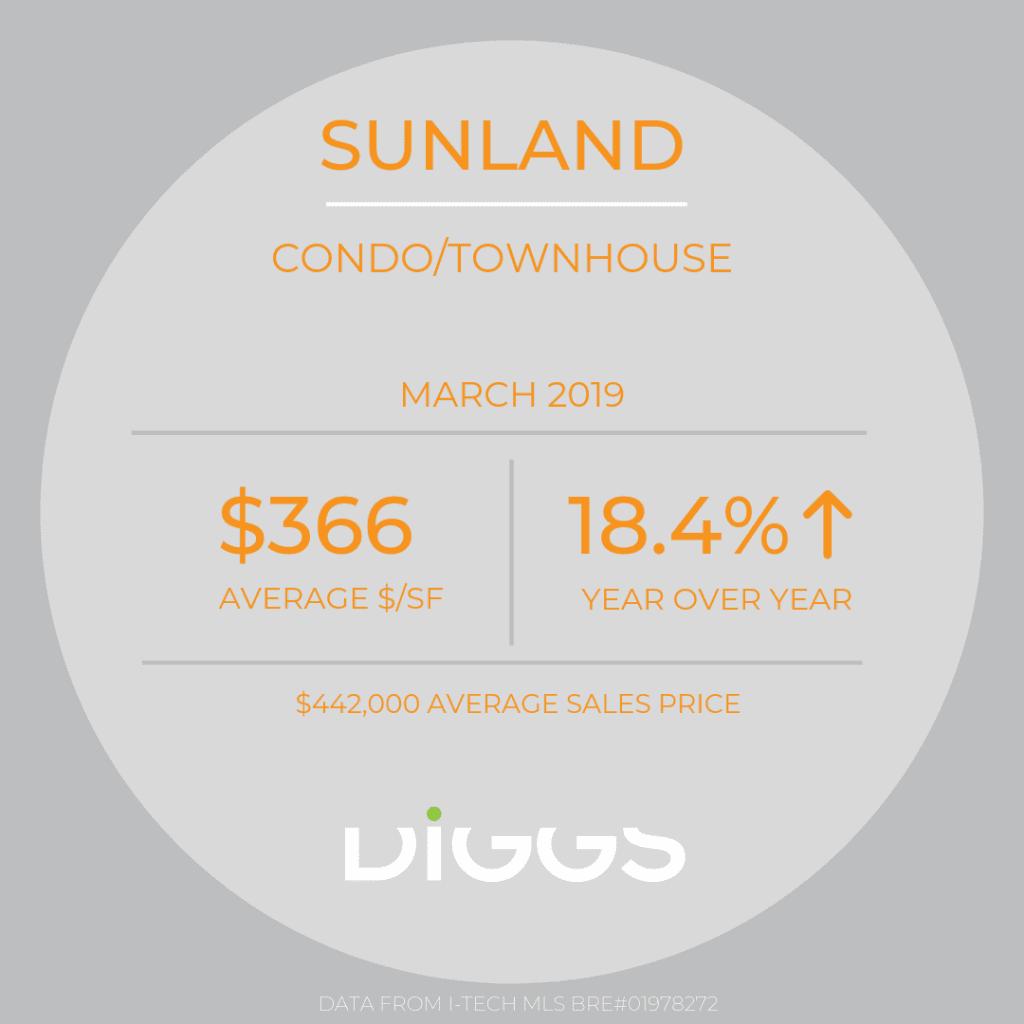 March 2019 Sunland Condo Sales Statistics
