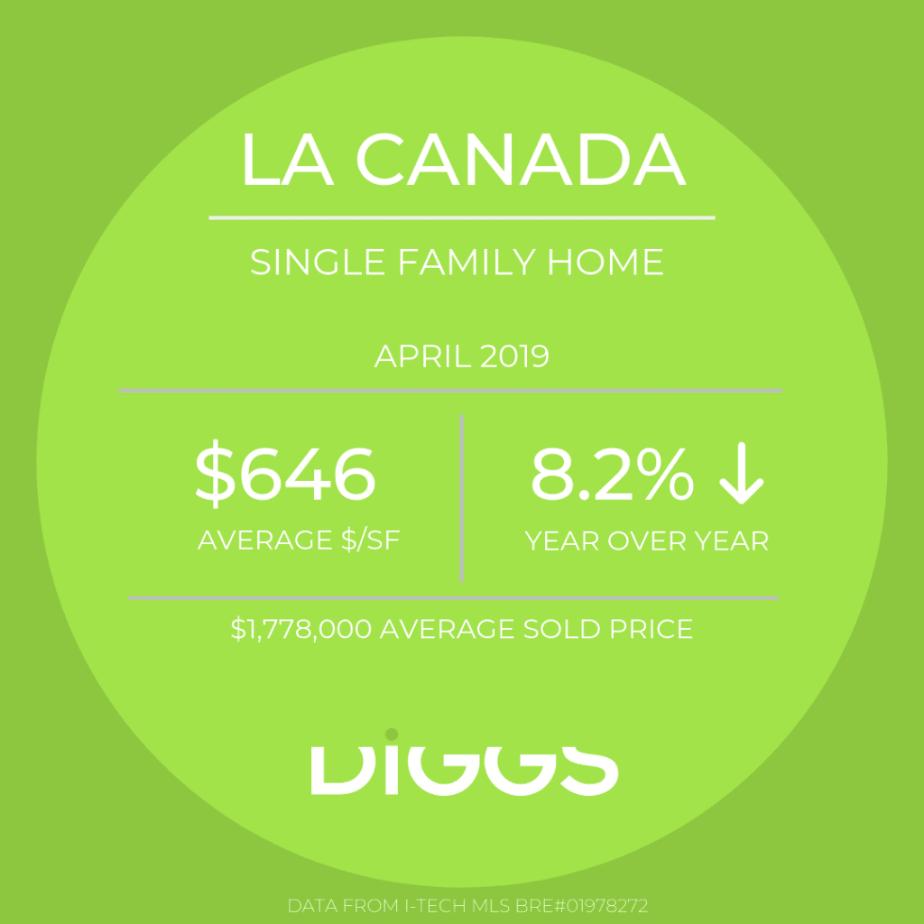 Market Report 4/19 La Canada SFR