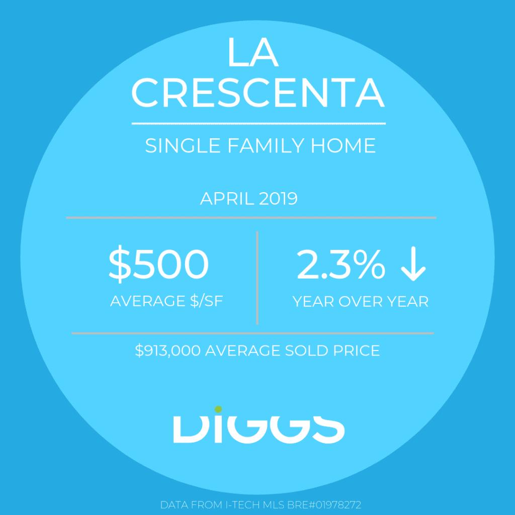 Market Report 4/19 La Crescenta TH