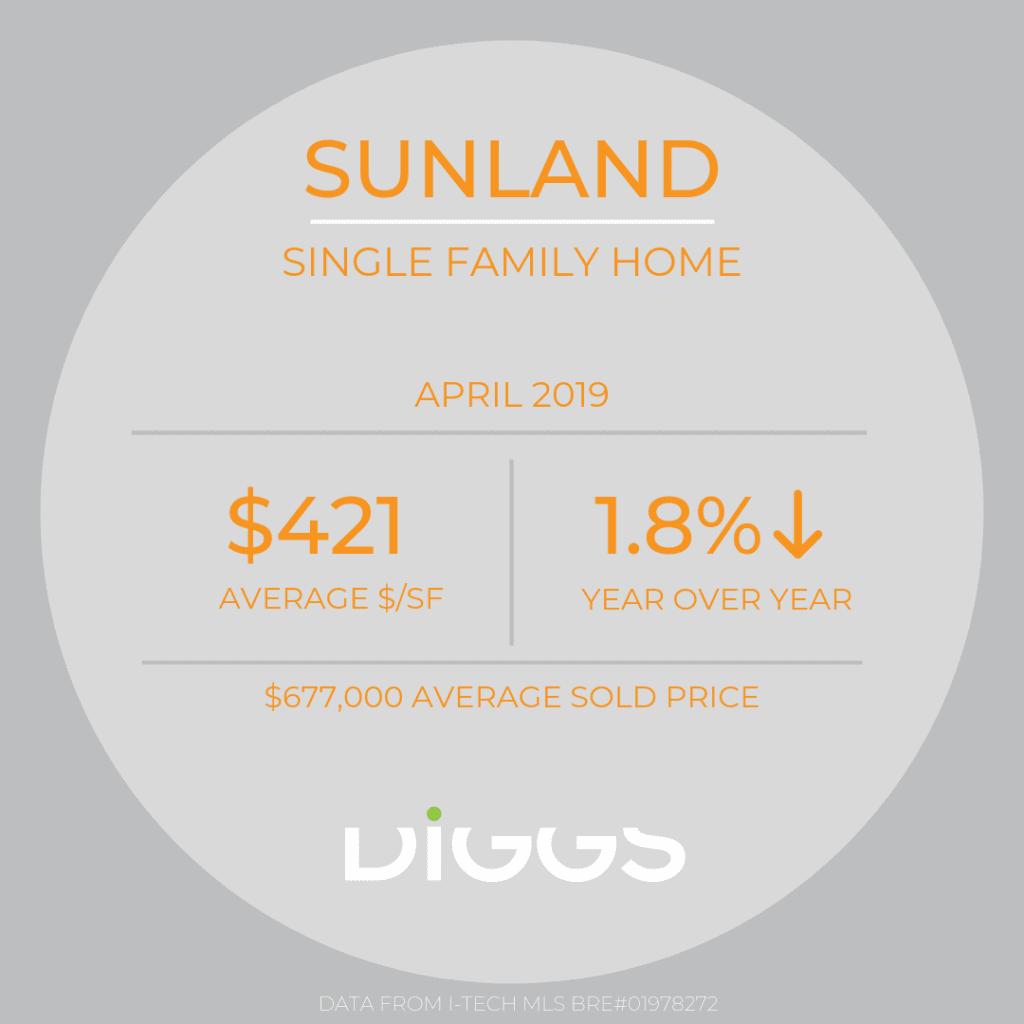 Market Report 4/19 Sunland SFR