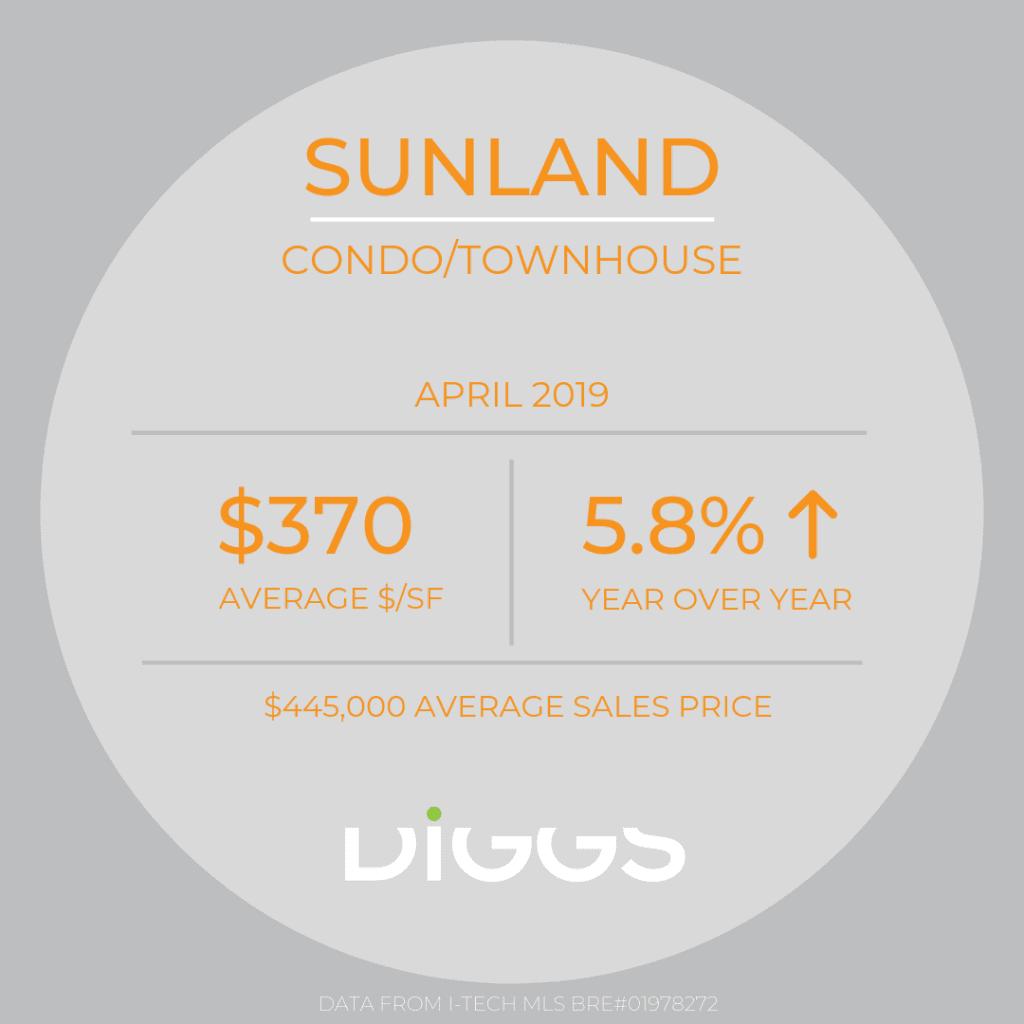 Market Report 4/19 Sunland TH