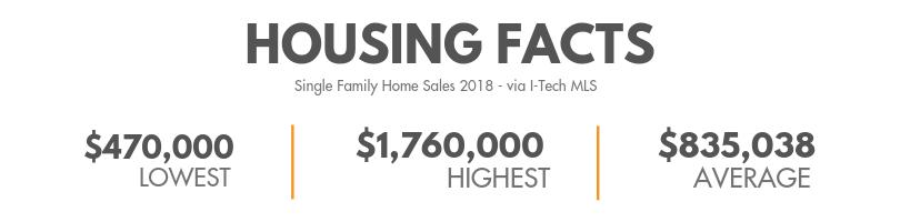 Adams hill Housing Facts