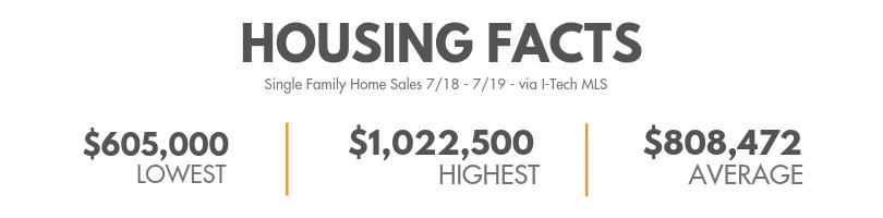 Housing Facts Pelanconi