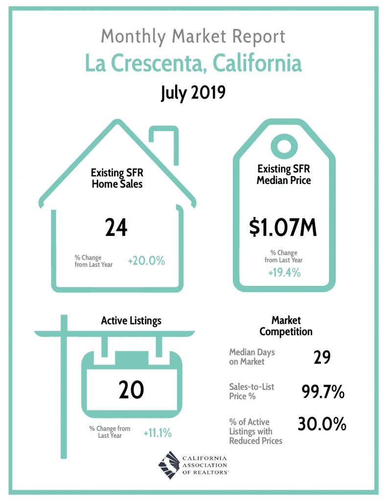 La Crescenta Home Sales Report