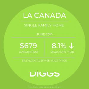La Canada Market Stats June 2019