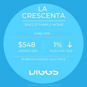 La Crescenta Market Stats June 2019