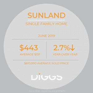 Sunland MARKET STATS JUNE 2019