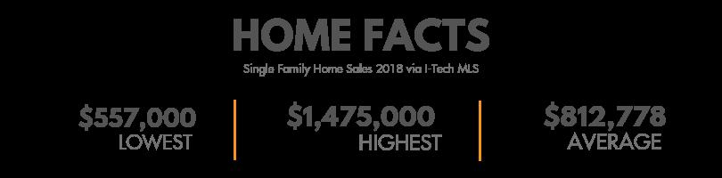 Crescenta Highlands Home Facts