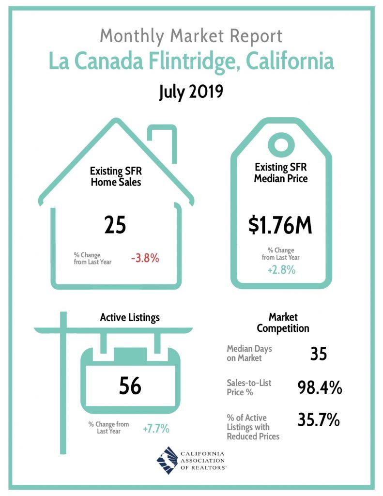 La Canada Real Estate Market