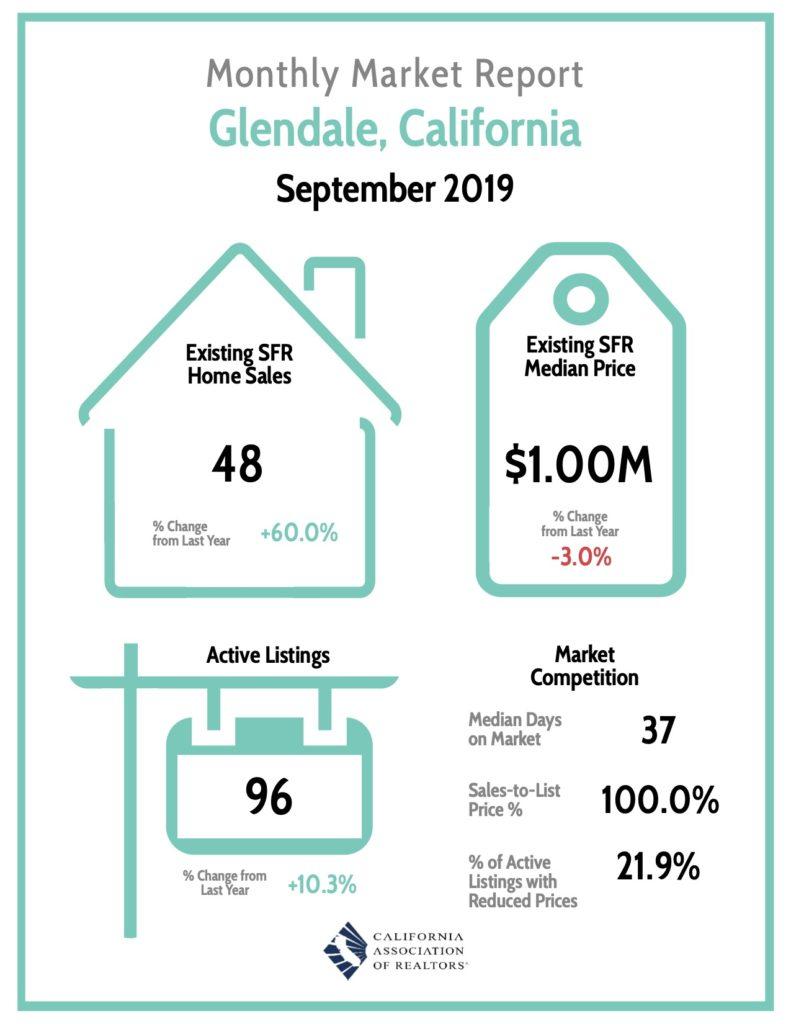 Glendale Market Report 9/19