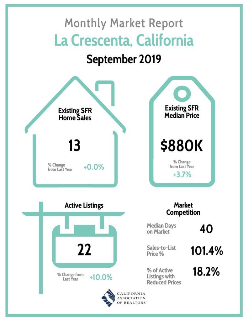 La Crescenta Market Report 9/19