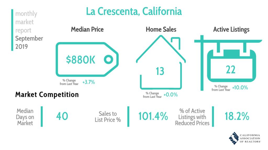 La Crescenta Market Report 9/19 Facebook