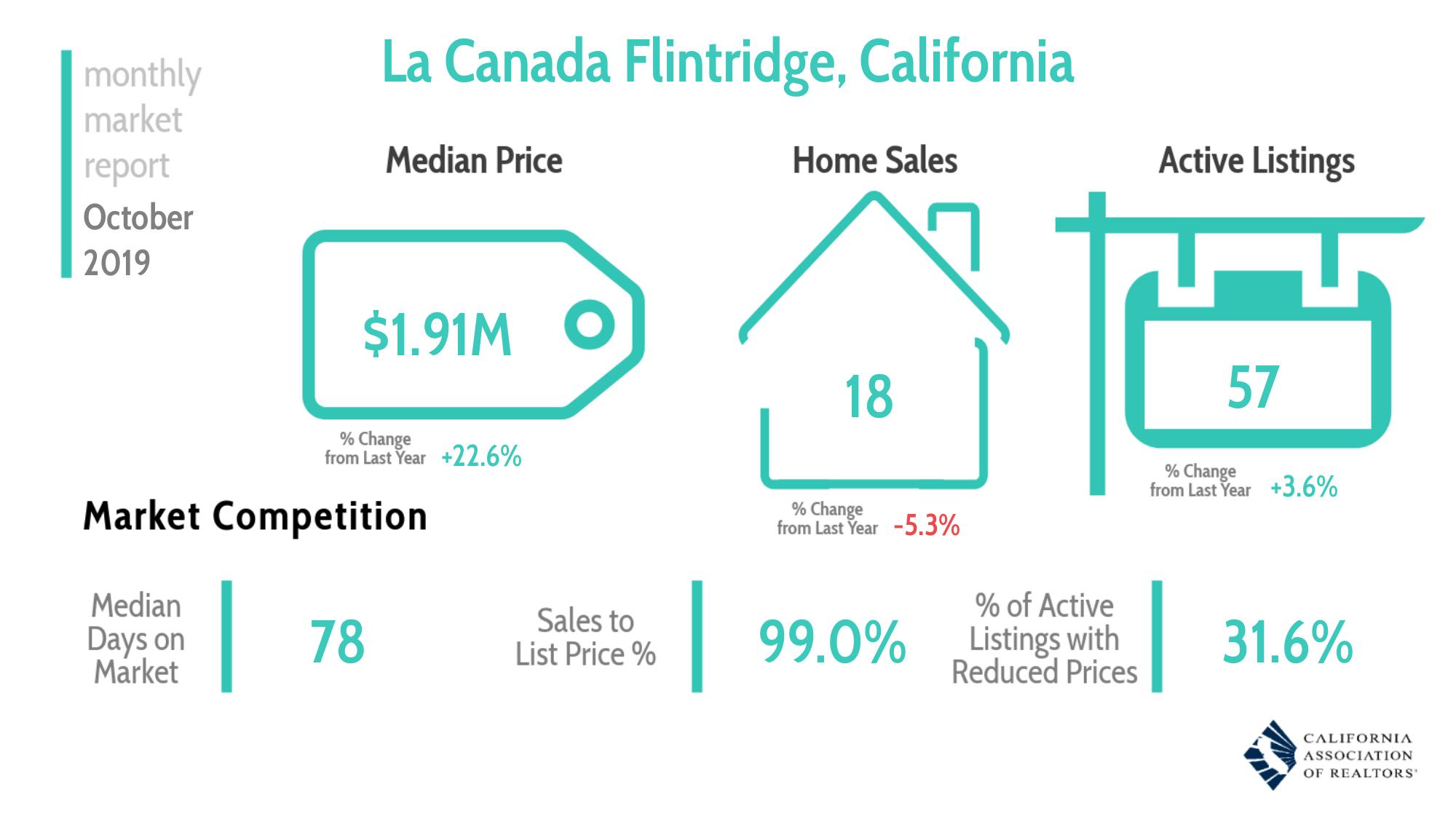 La Canada Home Report October 2019