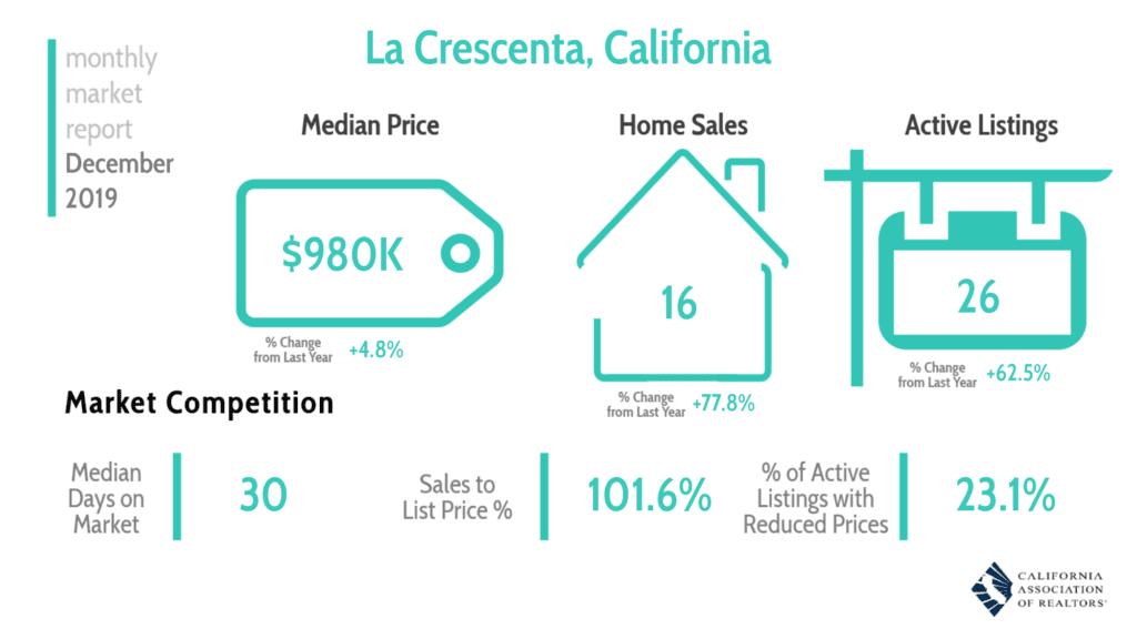 La Crescenta Real Estate Market Report 12/19
