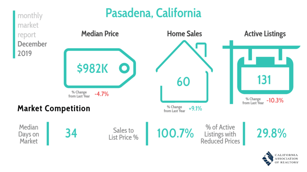 Pasadena Real Estate Market Report 12/19