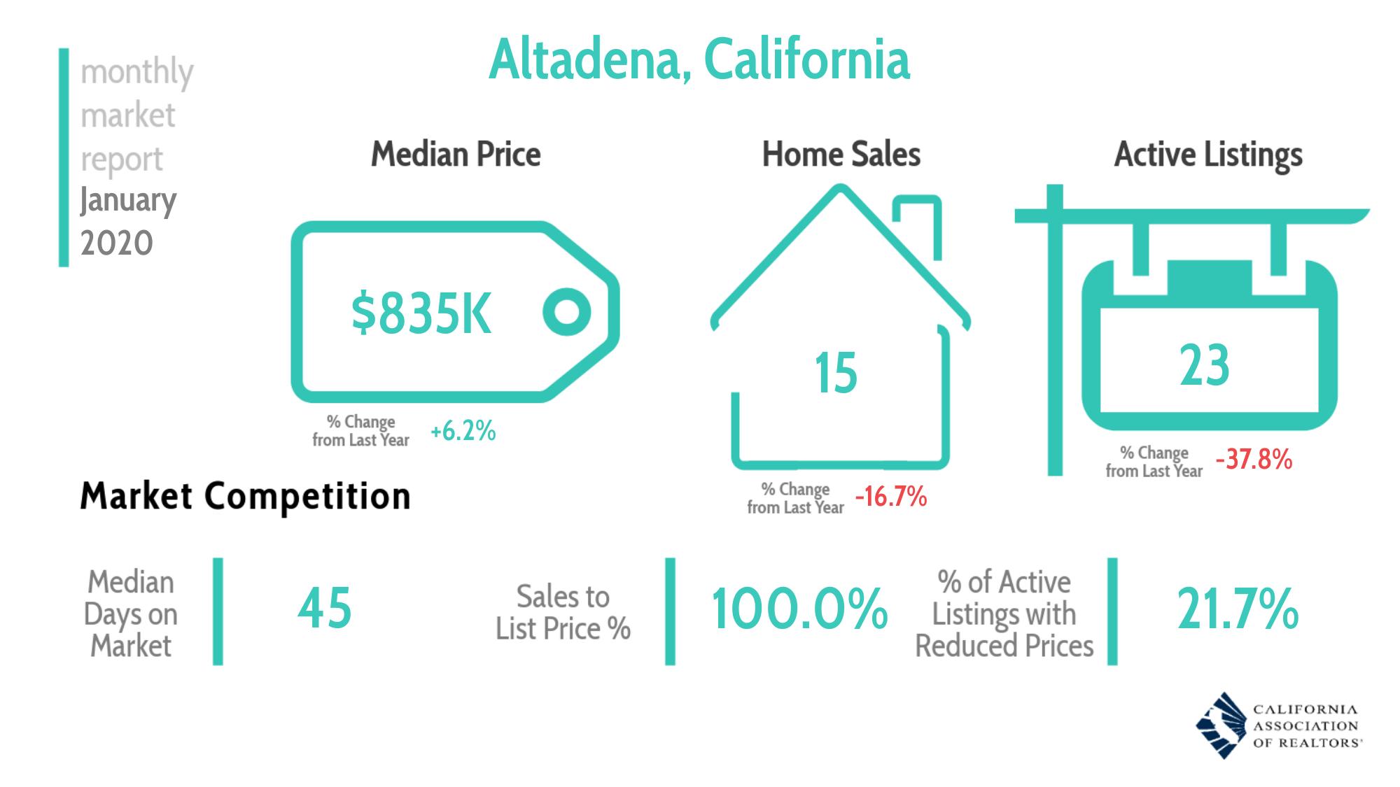 Altadena Real Estate Market Report January 2020