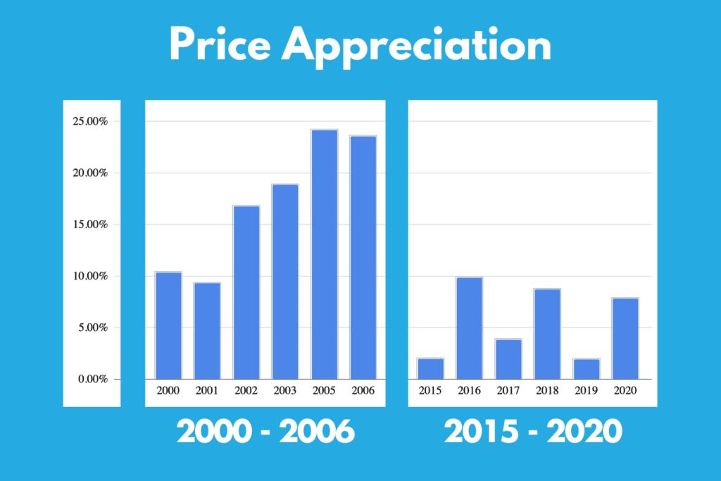 Price Appreciation Boom vs Now