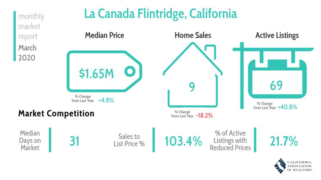 La Canada Real Estate Market Report 320