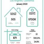 Los Angeles Real Estate Market Report 1/20