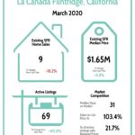 La Canada Real Estate Market Report 3/20