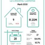 La Crescenta Real Estate Market Report 3/20