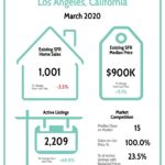 Los Angeles Real Estate Market Report 3/20