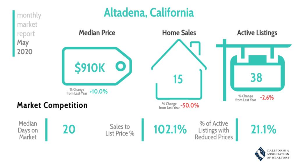 Altadena Real Estate Market Report May 2020