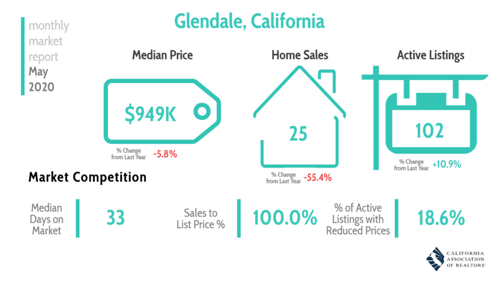 Glendale Real Estate Market Report 5/20