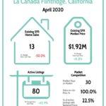 La Canada Real Estate Market Report 4/20
