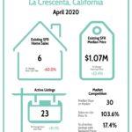 La Crescenta Real Estate Market Report 4/20