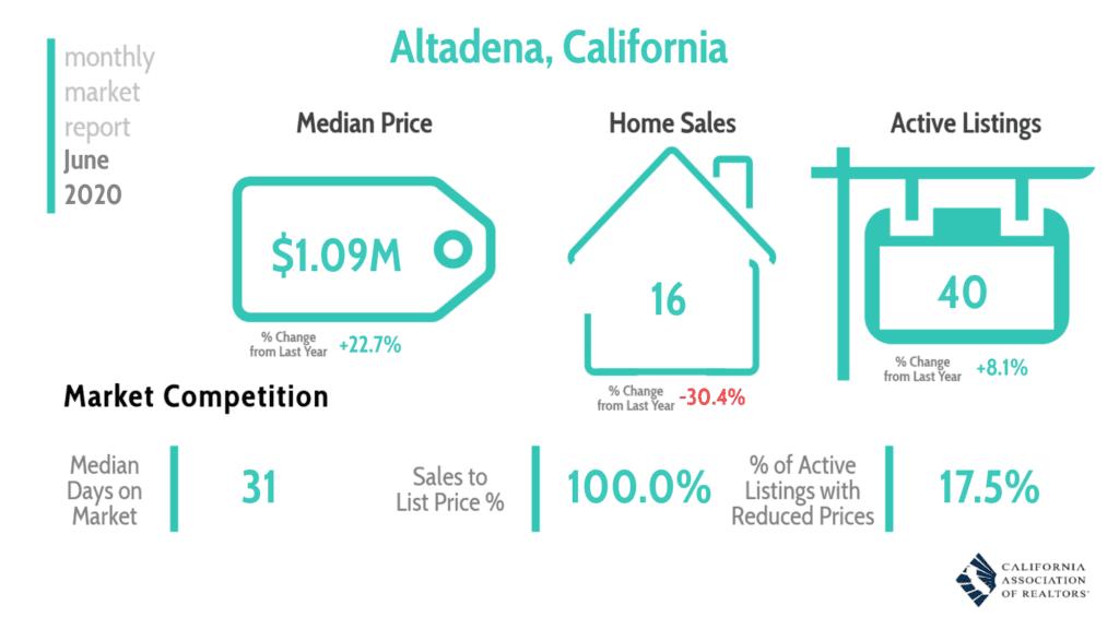 Altadena Real Estate Market Report June 2020