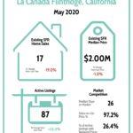 La Canada Real Estate Market Report 5/20