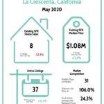 La Crescenta Real Estate Market Report 5/20