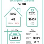 Los Angeles Real Estate Market Report 5/20